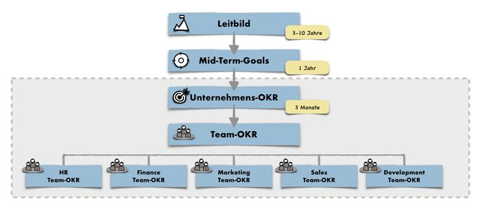 OKR Business Coach